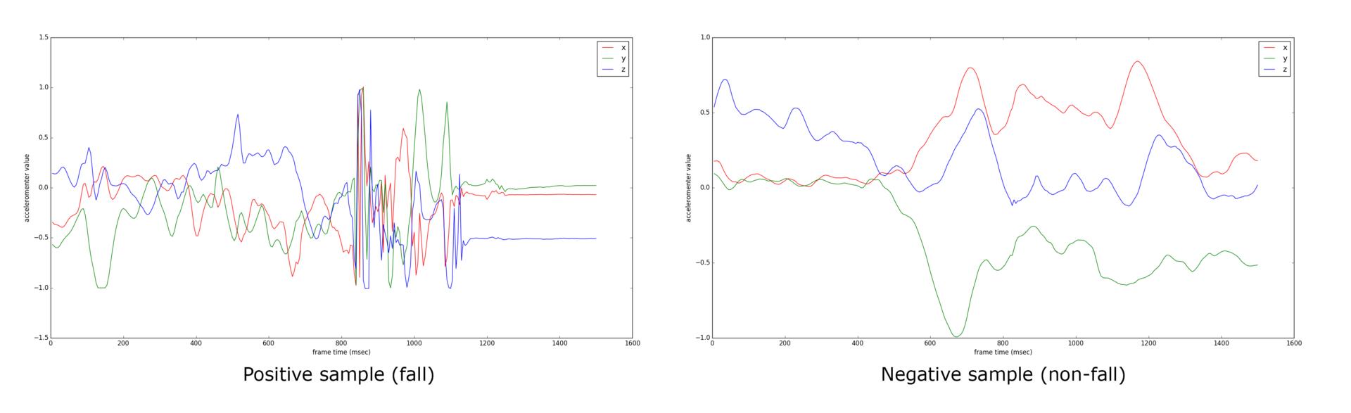 Примеры данных