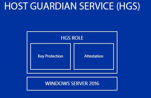 Технология Shielded VM в Windows Server 2016 - 2