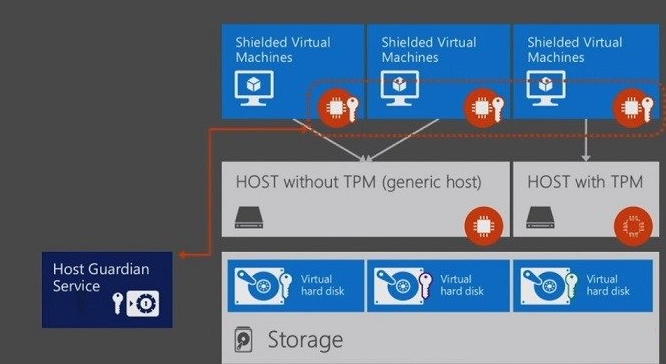Технология Shielded VM в Windows Server 2016 - 3