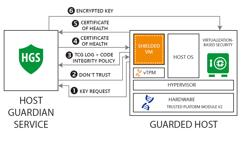Технология Shielded VM в Windows Server 2016 - 4