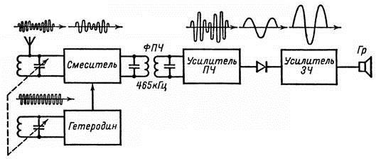 Интермодуляционные искажения в усилителях звуковой частоты и ООС — осторожно, опасные связи - 16