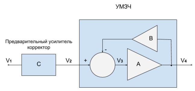 Интермодуляционные искажения в усилителях звуковой частоты и ООС — осторожно, опасные связи - 22