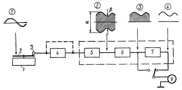 Интермодуляционные искажения в усилителях звуковой частоты и ООС — осторожно, опасные связи - 26