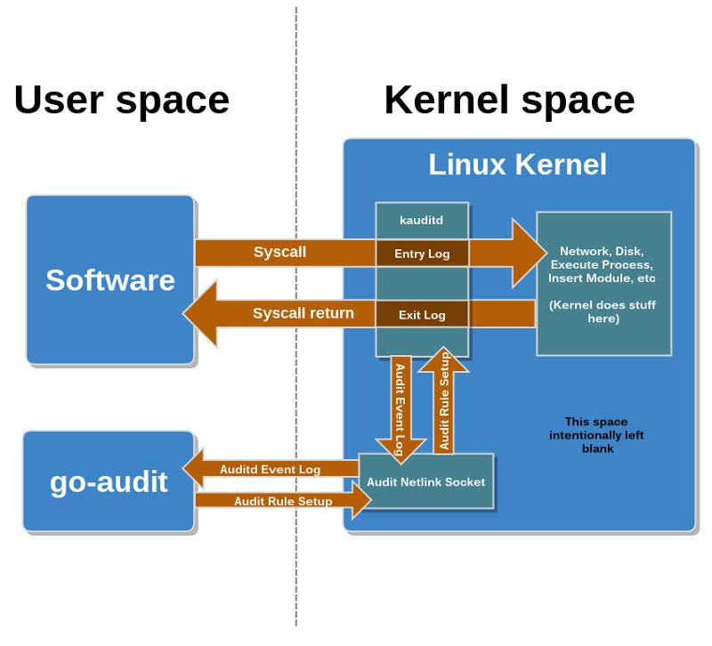 Мониторинг системных вызовов Linux - 2