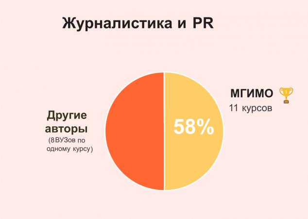 Журналистика и PR