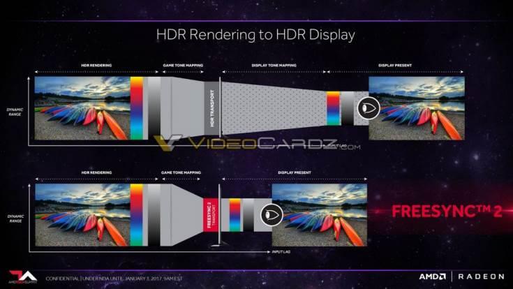 Анонс AMD FreeSync 2 ожидается в ближайшее время
