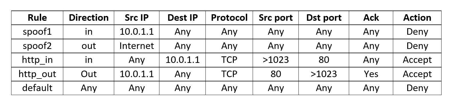 Создание и тестирование Firewall в Linux, Часть 2.2. Таблицы Firewall. Доступ к TCP-IP структурам - 2