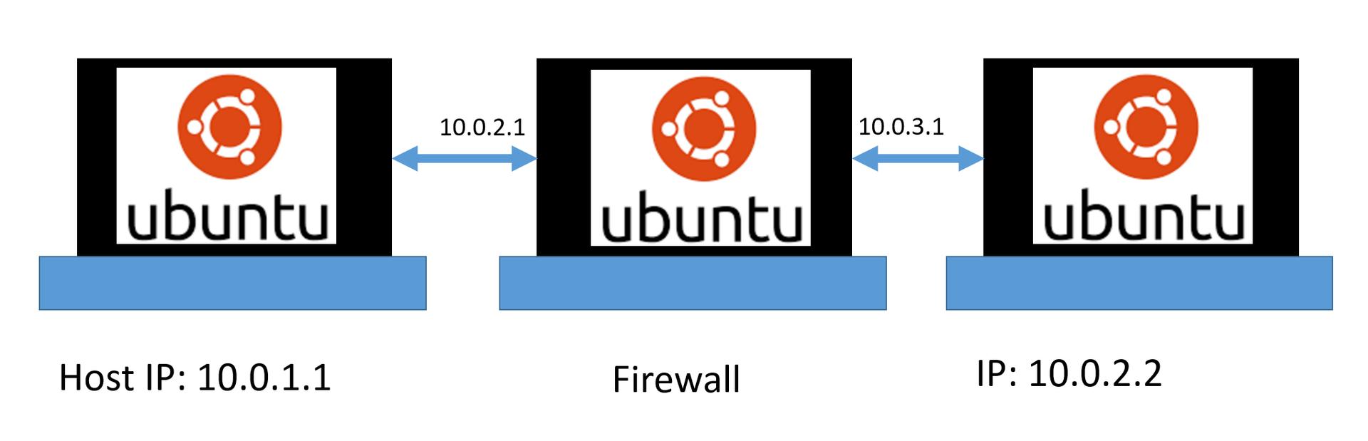 Создание и тестирование Firewall в Linux, Часть 2.2. Таблицы Firewall. Доступ к TCP-IP структурам - 1