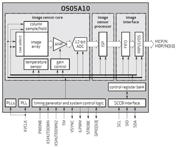 Разрешение датчика OmniVision OS05A — 5 Мп