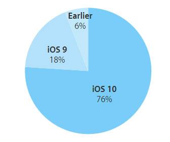 По словам Apple, по скорости распространения iOS 10 превосходит свою предшественницу