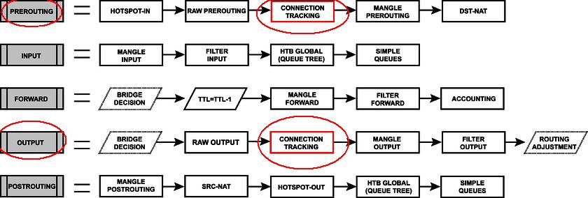 Packet Flow v6 part