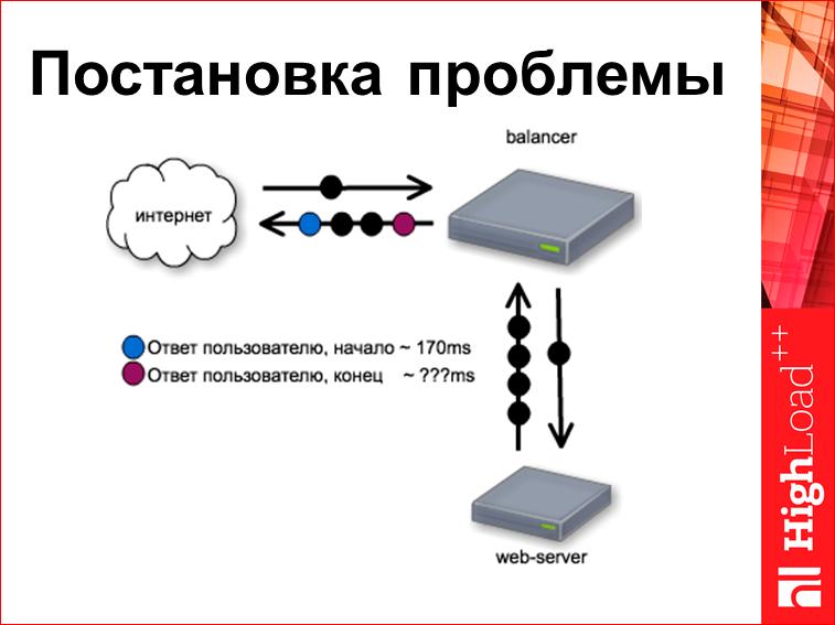 Скорость с доставкой до пользователя - 28