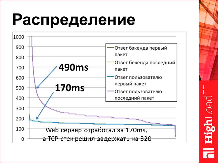 Скорость с доставкой до пользователя - 30