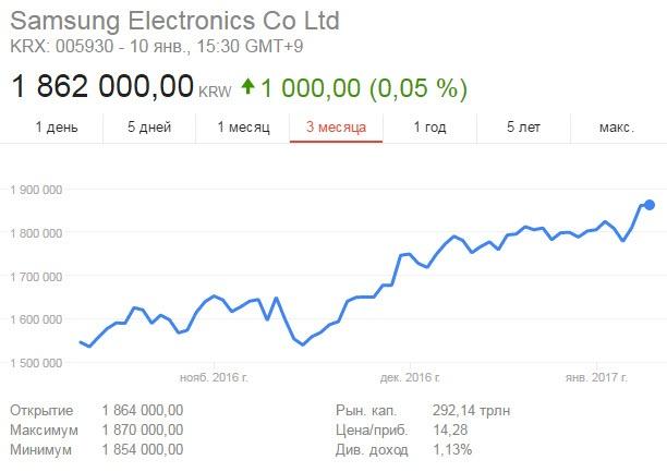 Акция Samsung выросли до рекордного значения