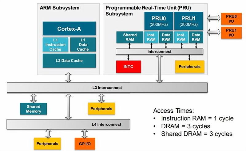 PRU + ARM Architecture