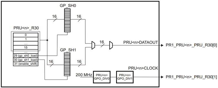 Real-time BeagleBone: использование высокоскоростных выводов - 9