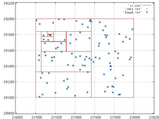 Z-order vs R-tree, продолжение - 1
