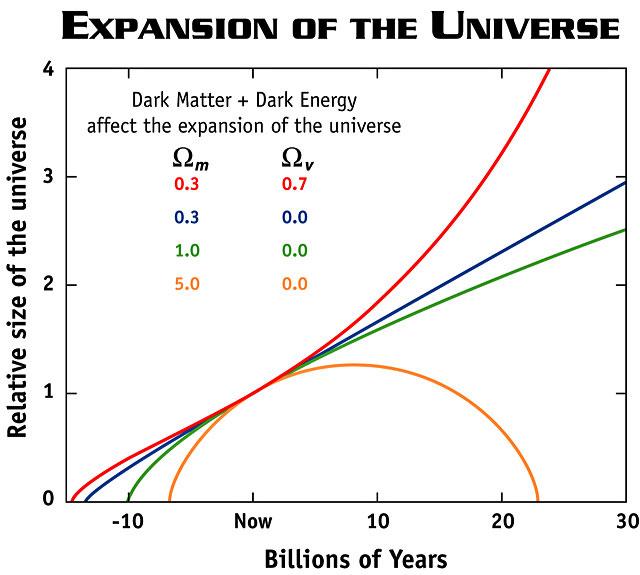 Тёмная энергия, ускоренное расширение и сохранение энергии: как всё это сочетается вместе? - 6