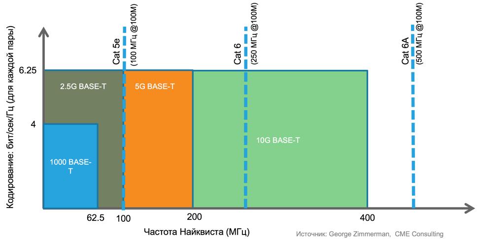Как подготовиться к 802.11ac Wave2 или мультигигабитные коммутаторы Cisco (с поддержкой технологии NBASE-T-802.3bz) - 2