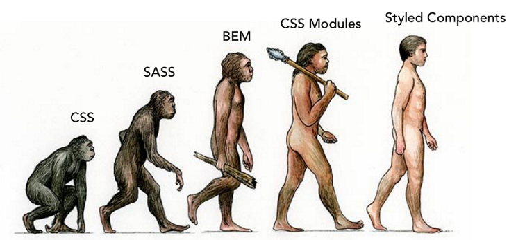 Эволюция CSS: от CSS, SASS, BEM и CSS–модулей до styled-components - 1