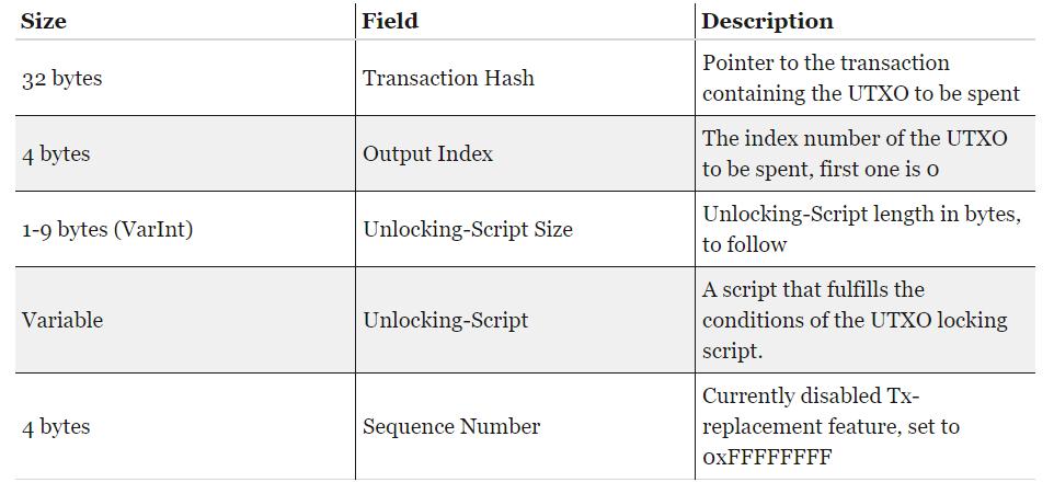 Bitcoin in a nutshell — Mining - 6