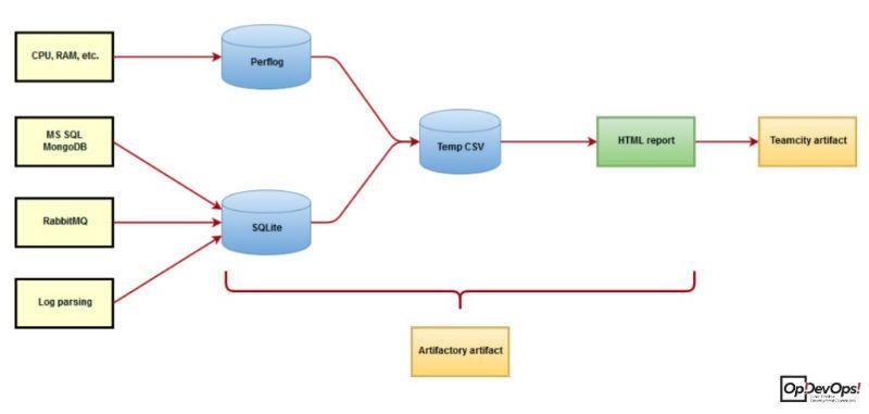 Автоматизация нагрузочного тестирования: связка Jmeter + TeamCity + Grafana - 2