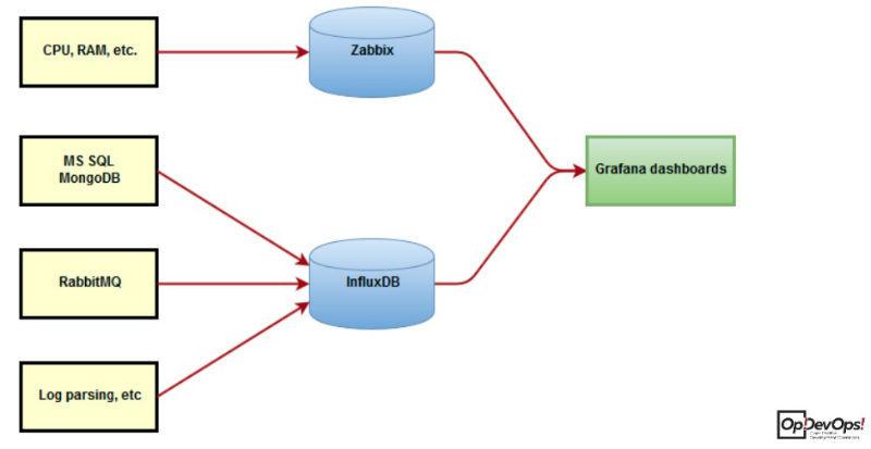 Автоматизация нагрузочного тестирования: связка Jmeter + TeamCity + Grafana - 4