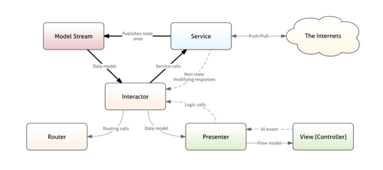Разработка архитектуры нового приложения для пассажиров Uber - 4