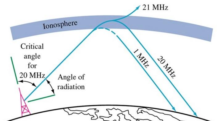 Справочник по антеннам для радаров - 22