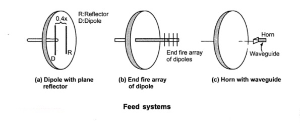 Справочник по антеннам для радаров - 29