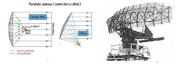 Справочник по антеннам для радаров - 40