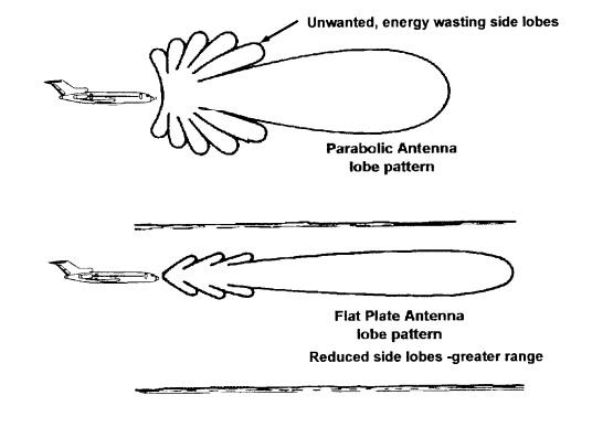 Справочник по антеннам для радаров - 51