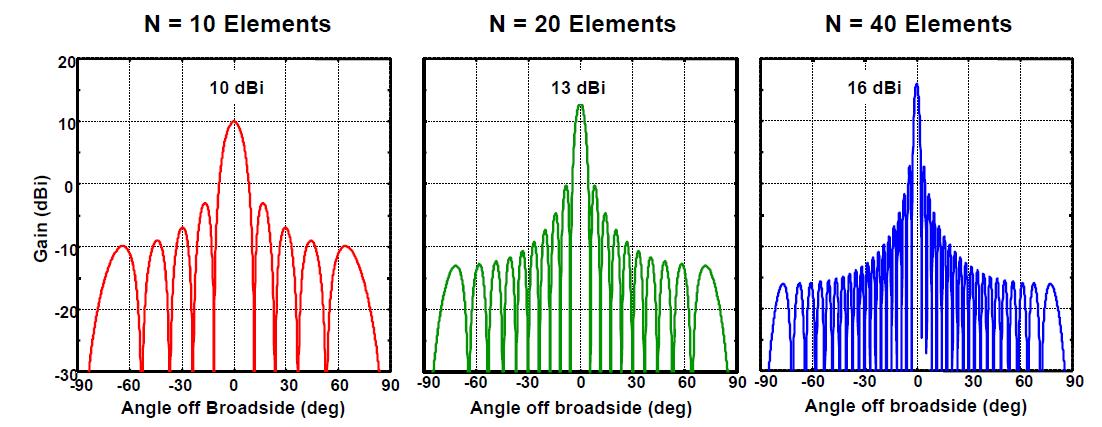 Справочник по антеннам для радаров - 64