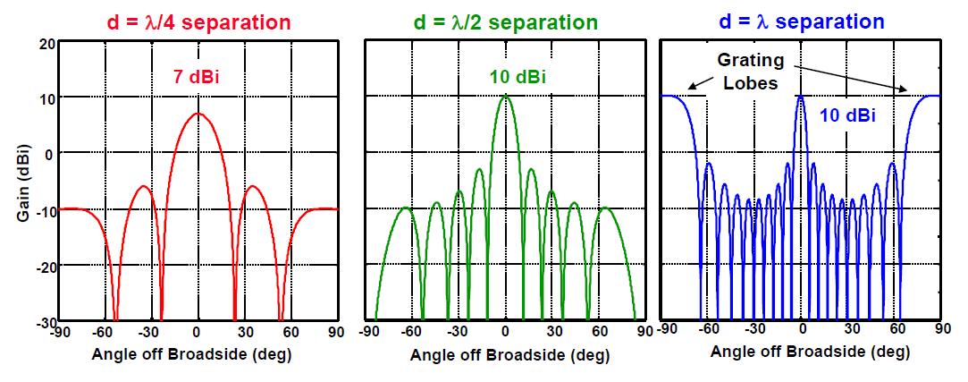 Справочник по антеннам для радаров - 65