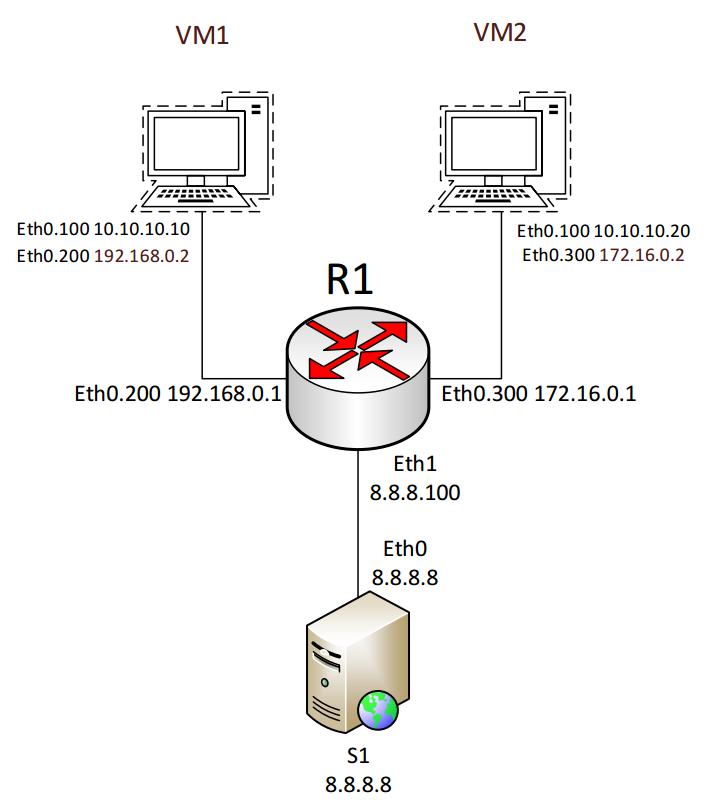 Лабораторная работа «Обучаемся настраивать сети в GNU-Linux» - 1