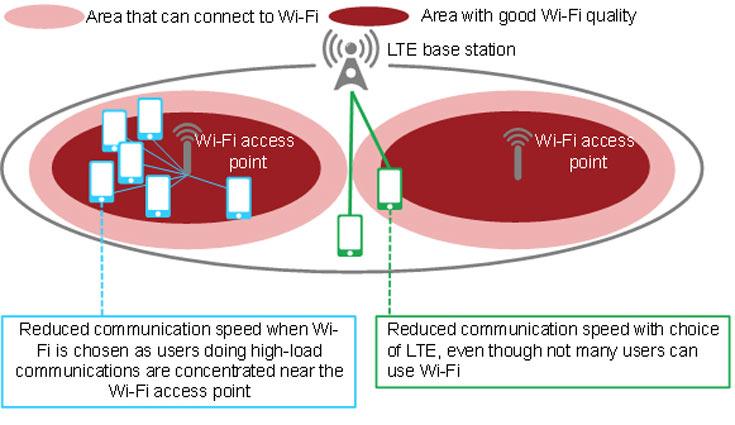 Специалисты Fujitsu Laboratories разработали технологию управления подключениями LTE и Wi-Fi, в среднем удваивающую скорость передачи данных