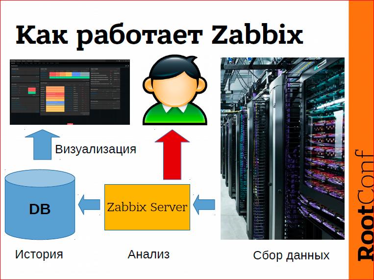 Правильное обнаружение проблем с помощью Zabbix - 3