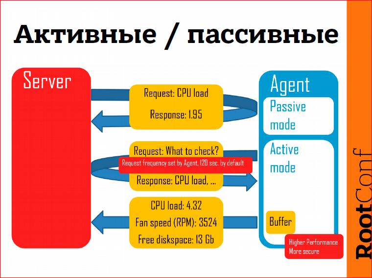 Правильное обнаружение проблем с помощью Zabbix - 6