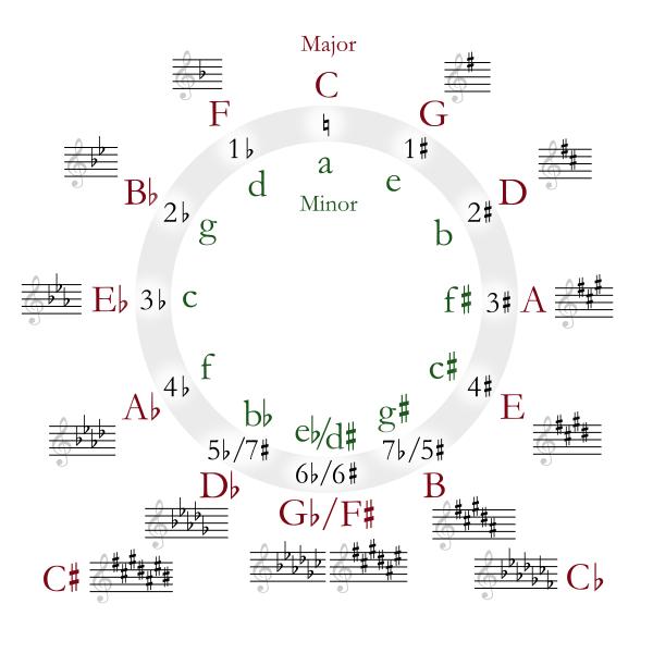 Занимательная музыка: Число 5 и немного о том, как «видят» музыку юзабилист и программист - 2