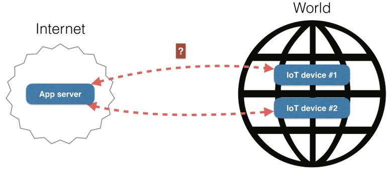 Master-master репликация и масштабирование приложений между всеми IoT-устройствами и облаком - 4