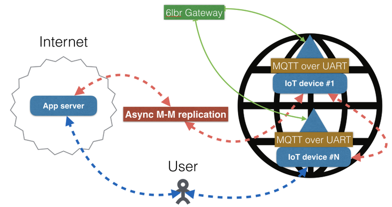 Master-master репликация и масштабирование приложений между всеми IoT-устройствами и облаком - 9