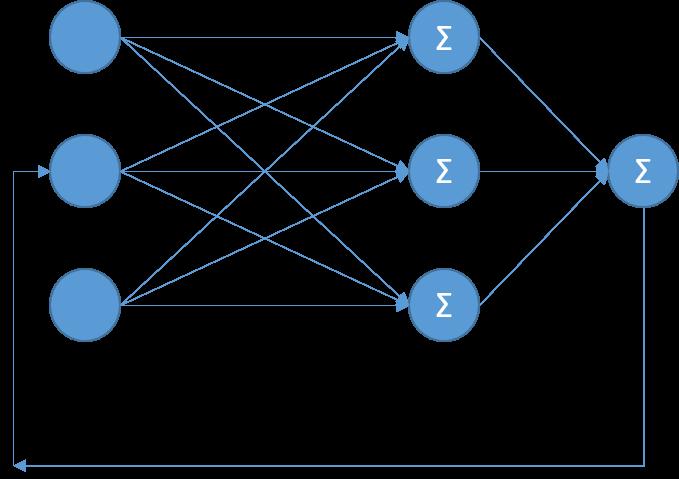 Нейронные сети за 1 день - 9