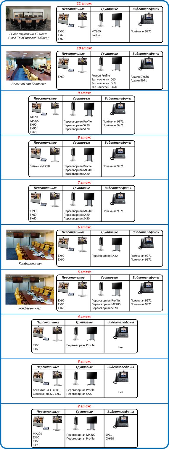 Видеоконференцсвязь для одной государственной организации: почему нужны аппаратные решения - 5