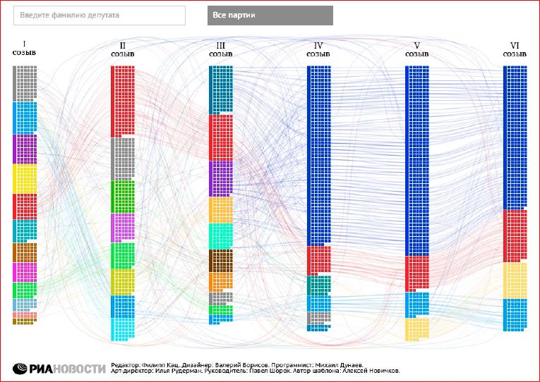 Визуализация данных в браузере с помощью D3.js - 38