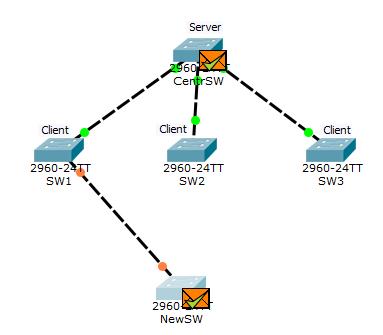 Основы компьютерных сетей. Тема №6. Понятие VLAN, Trunk и протоколы VTP и DTP - 103