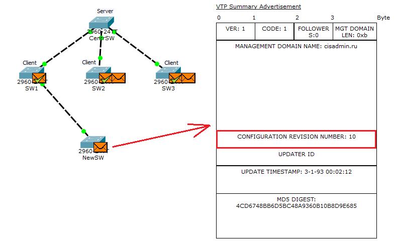 Основы компьютерных сетей. Тема №6. Понятие VLAN, Trunk и протоколы VTP и DTP - 105