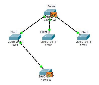 Основы компьютерных сетей. Тема №6. Понятие VLAN, Trunk и протоколы VTP и DTP - 109