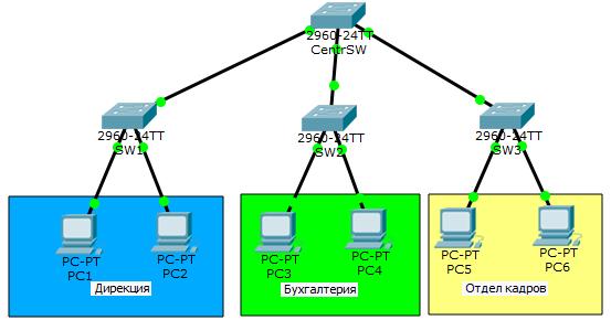 Основы компьютерных сетей. Тема №6. Понятие VLAN, Trunk и протоколы VTP и DTP - 12