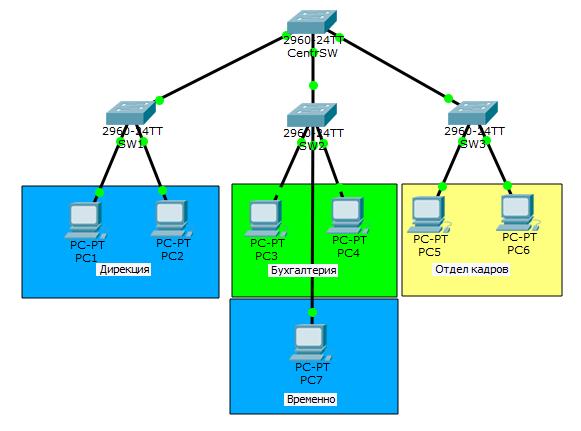 Основы компьютерных сетей. Тема №6. Понятие VLAN, Trunk и протоколы VTP и DTP - 26