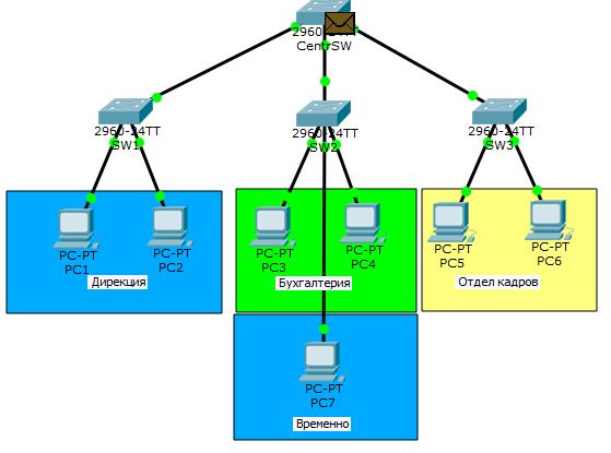 Основы компьютерных сетей. Тема №6. Понятие VLAN, Trunk и протоколы VTP и DTP - 38